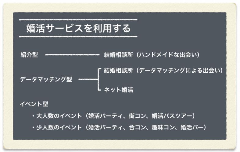 use-konkatsu-service